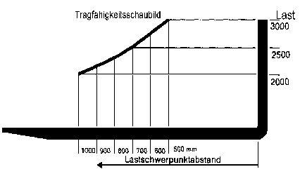 Gabelstapler Lastschwerpunkt Diagramm Berechnen : gabelstapler hauptpr fungsfragen ~ Themetempest.com Abrechnung