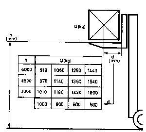 gabelstapler hauptpr fungsfragen. Black Bedroom Furniture Sets. Home Design Ideas