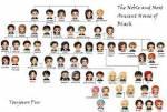 Stammbaum vieler HP Familien