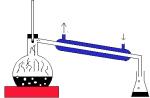 Was bedeutet der Begriff: Destillation?