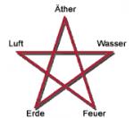 Welches dieser (Pentagramm-)Elemente sagt dir am ehesten zu?