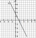 Die Aufgabe lautet: Geben Sie die Funktionsgleichung f1(x) zu dem abgebildeten Graphen G1 an. Was wäre eine mögliche Lösung der Aufgabe?