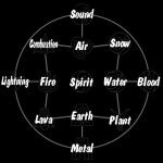((bold))Verschiedene Bändigungsarten((ebold)) Mitglieder der einzelnen Elementarnationen haben häufig bestimmte Eigenschaften. Bei Bändigern sind d