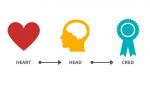 Der LEP-Charaktertest (Logos, Ethos, Pathos)