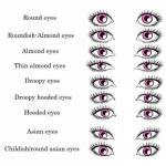 Welche Augenform hast du?
