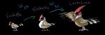 Finchittle: Flug Finchuellis: Flug Cardufinch: Flug