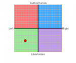 ((cur))05. 01. 2018((ecur)) ((navy))Thema: Politischer Kompass((enavy)) ((teal))Fandom: /((eteal)) Ich habe heute einen Test gefunden, in welchem man