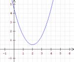 Wie viel Nullstellen hat die quadratische Funktion?
