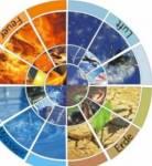 Welches Element passt zu dir?