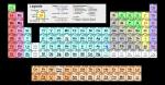 Chemie Quiz!